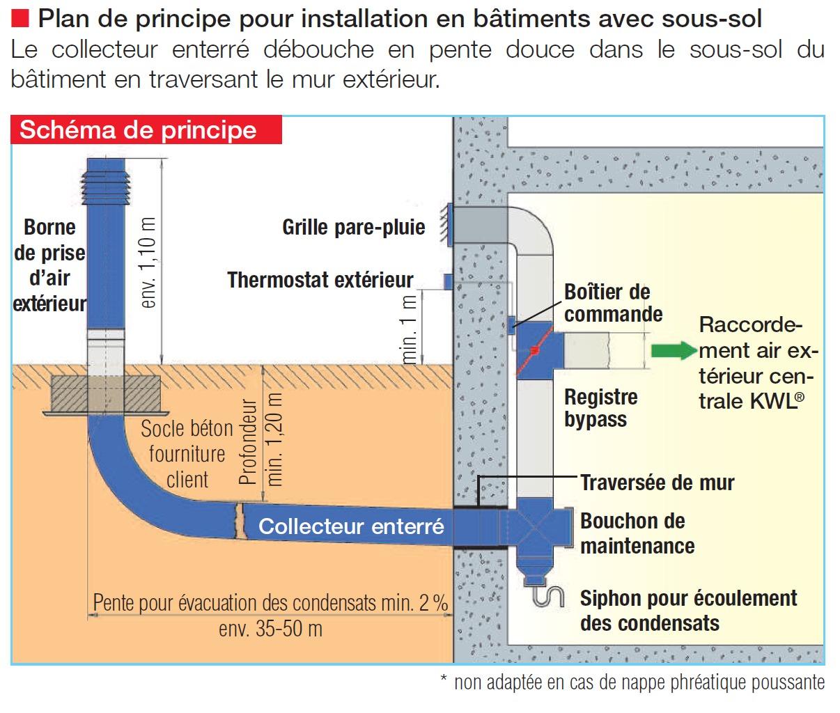 Kit puits canadien helios 300m3 h lewt - Kit puit canadien ...