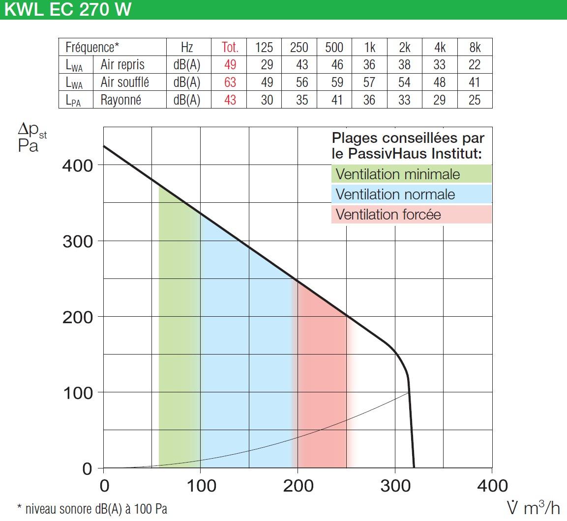Vmc double flux kwl ec 270 w l easycontrols - Calcul vmc double flux ...