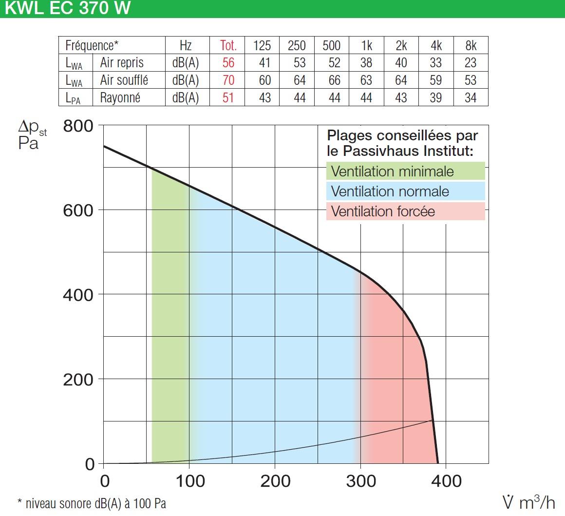 Vmc double flux kwl ec 370 w et r easycontrols for Vmc double flux sauter