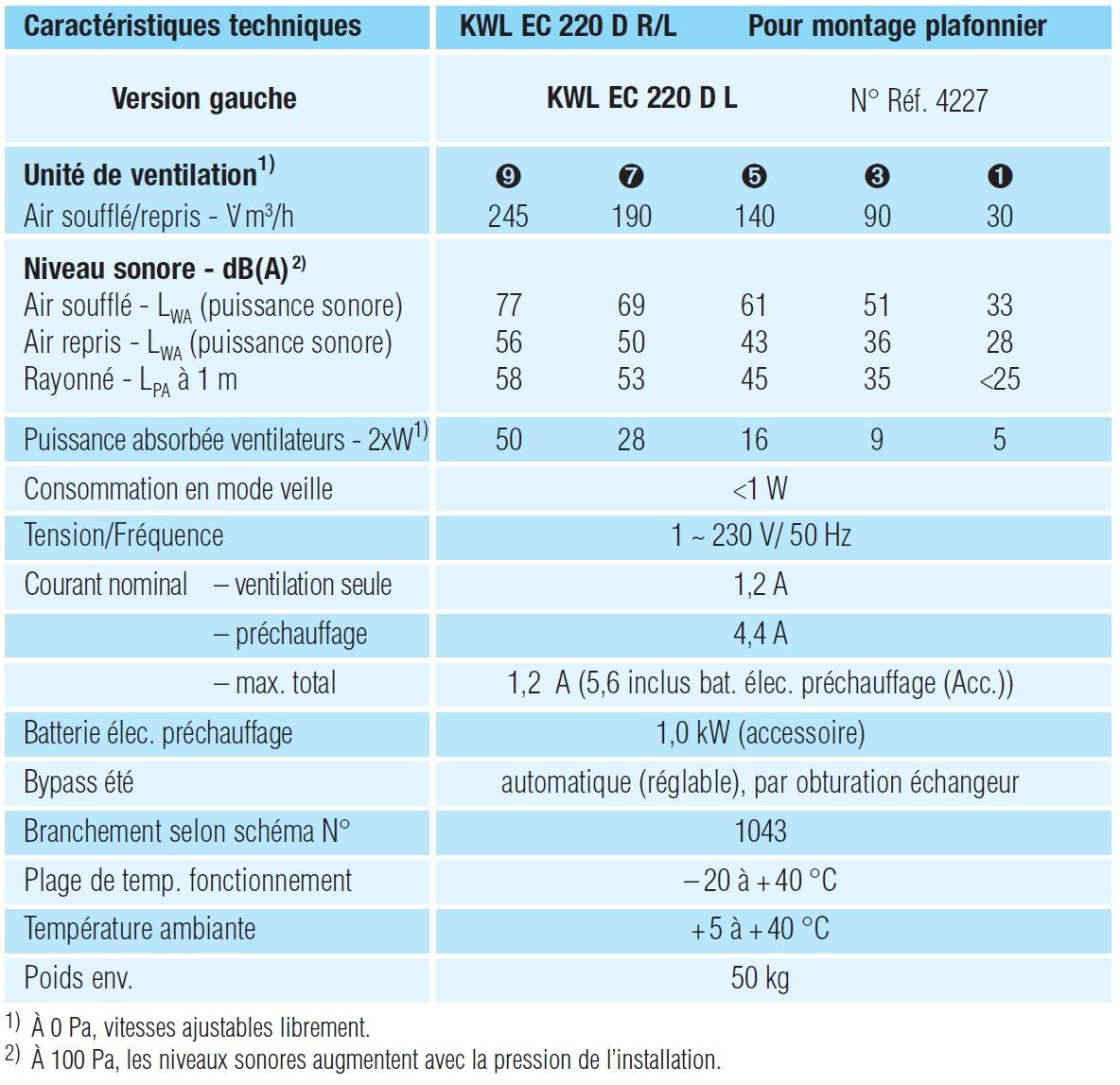 Vmc double flux kwl ec 220 d l easycontrols - Calcul vmc double flux ...