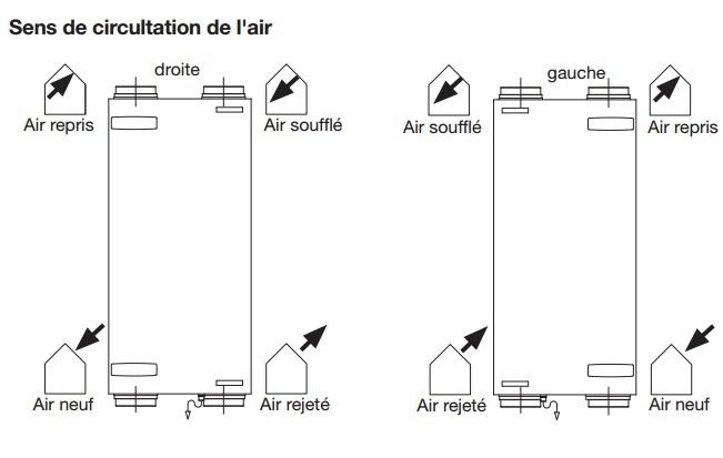 Vmc double flux zehnder comfoair 200 f l luxe for Vmc double flux zehnder