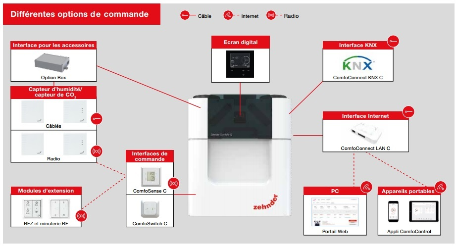 Comfoconnect lan c pour vmc double flux zehnder comfoair q for Vmc double flux zehnder